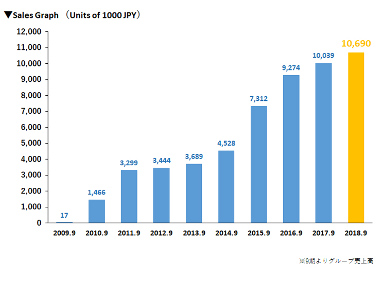Sales Graph (Units of 1000 JPY) 12.22.2016
